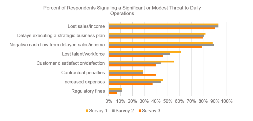 Percent of Respondents Signaling a Significant or Modest Threat to Daily Operations